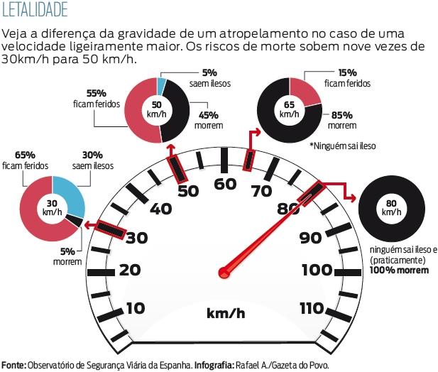 Info_velocidade